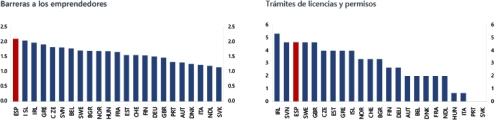 Regulación del Mercado. Índice escala de 0 a 6 de menos a más restrictivo. España (en color rojo) siempre a la cabeza en barreras, trabas, licencias y permisos. Fuente: OCDE 2013.